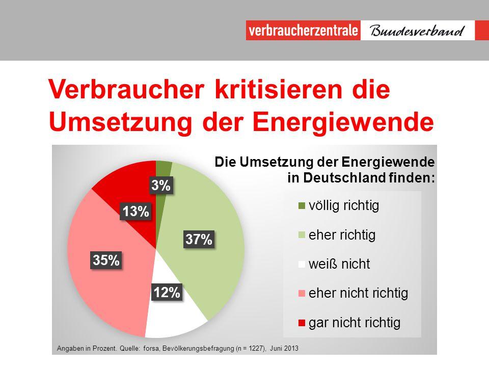 Verbraucher kritisieren die Umsetzung der Energiewende Angaben in Prozent.