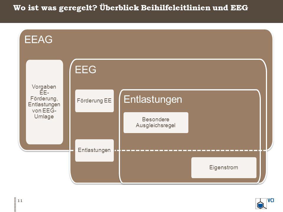 Wo ist was geregelt? Überblick Beihilfeleitlinien und EEG 11 EEAG Vorgaben EE- Förderung, Entlastungen von EEG- Umlage EEG Förderung EE Entlastungen B