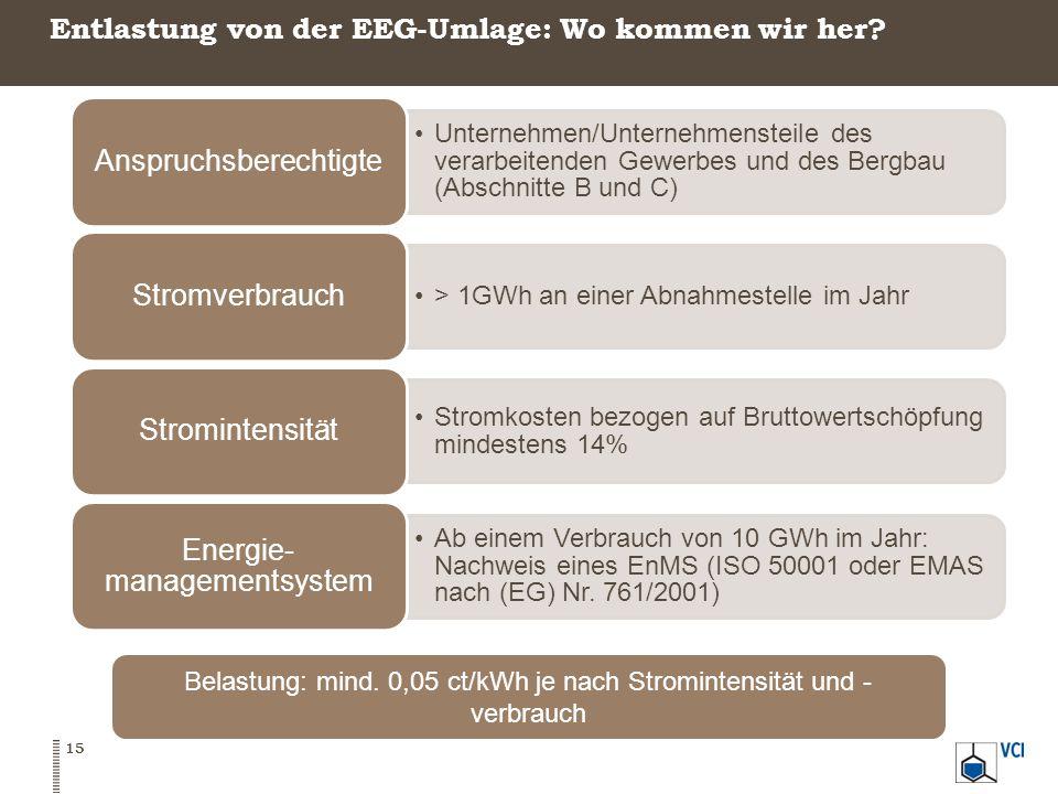 Entlastung von der EEG-Umlage: Wo kommen wir her? Unternehmen/Unternehmensteile des verarbeitenden Gewerbes und des Bergbau (Abschnitte B und C) Anspr