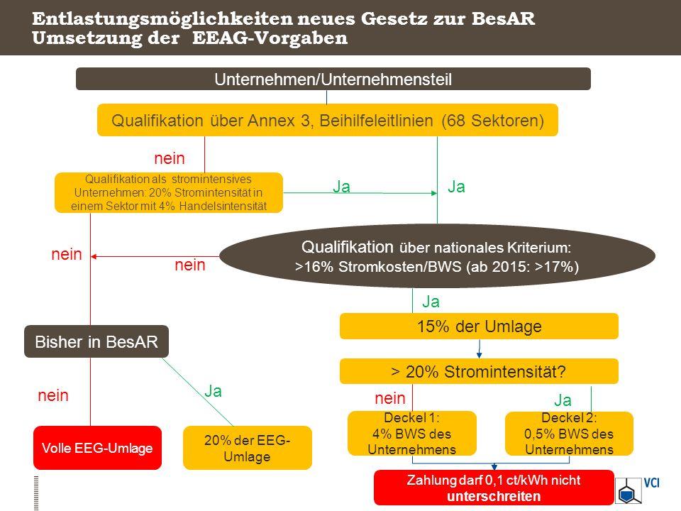 Unternehmen/Unternehmensteil Qualifikation über Annex 3, Beihilfeleitlinien (68 Sektoren) Qualifikation als stromintensives Unternehmen: 20% Strominte