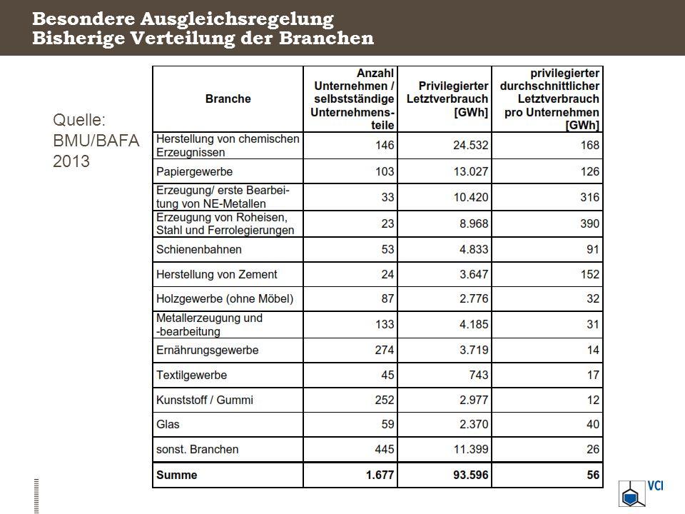 Besondere Ausgleichsregelung Bisherige Verteilung der Branchen Quelle: BMU/BAFA 2013