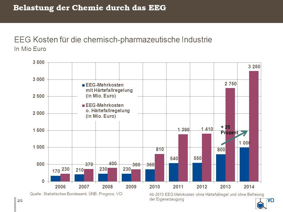 Belastung der Chemie durch das EEG EEG Kosten für die chemisch-pharmazeutische Industrie In Mio Euro 25 Quelle: Statistisches Bundesamt, ÜNB, Prognos,