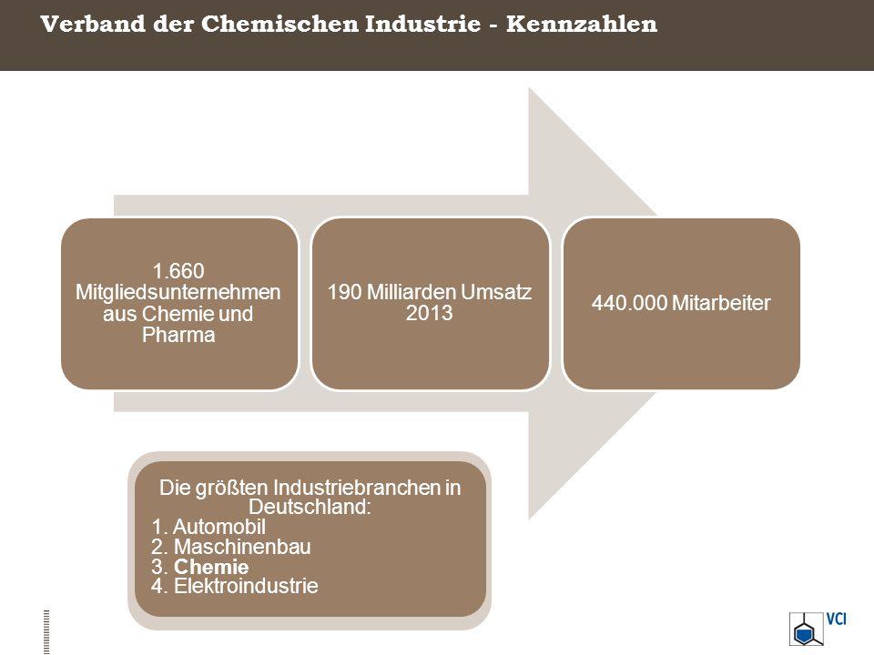 Verband der Chemischen Industrie - Kennzahlen 1.660 Mitgliedsunternehmen aus Chemie und Pharma 190 Milliarden Umsatz 2013 440.000 Mitarbeiter Die größ