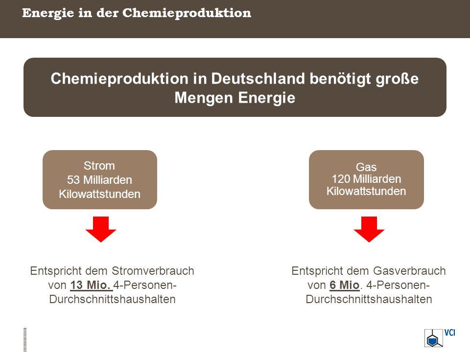 Energie in der Chemieproduktion Chemieproduktion in Deutschland benötigt große Mengen Energie Strom 53 Milliarden Kilowattstunden Gas 120 Milliarden K