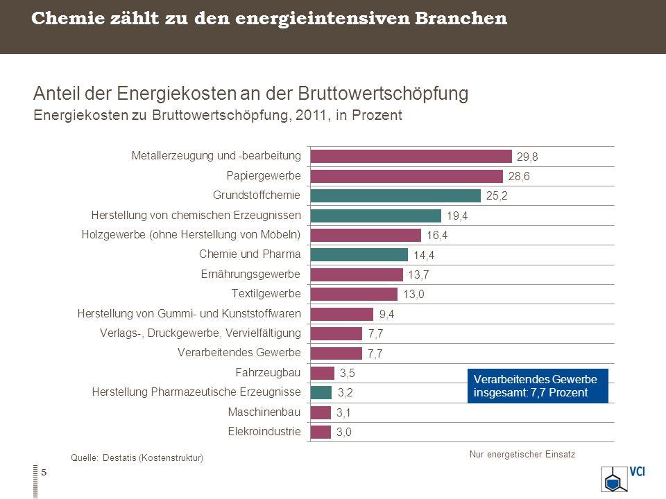 Unternehmen/Unternehmensteil Qualifikation über Annex 3, Beihilfeleitlinien (68 Sektoren) Qualifikation als stromintensives Unternehmen: 20% Stromintensität in einem Sektor mit 4% Handelsintensität Qualifikation über nationales Kriterium: >16% Stromkosten/BWS (ab 2015: >17%) Bisher in BesAR > 20% Stromintensität.