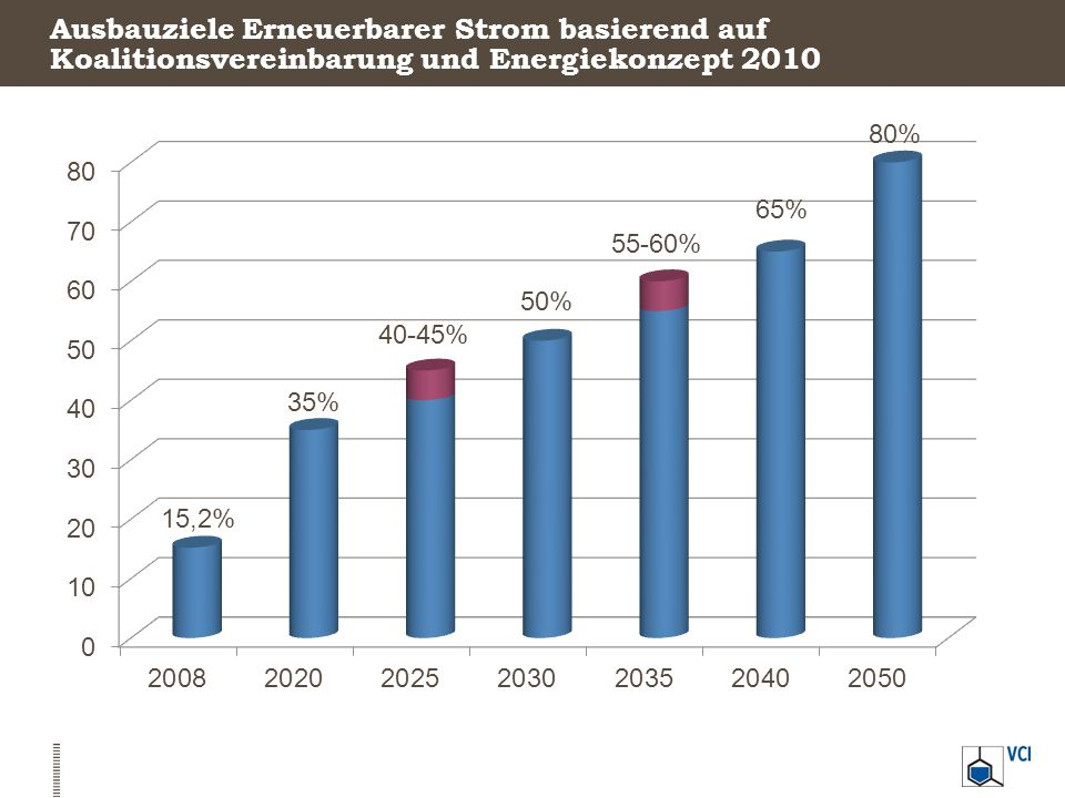 Besondere Ausgleichsregelung Bisherige Verteilung der Branchen Quelle: BMU/BAFA 2013 Auswirkungen der neuen Regelungen?