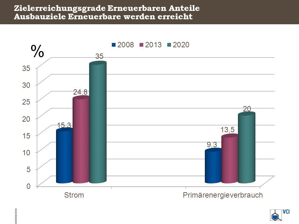 Fast 60 Prozent der Investitionen gehen in die Photovoltaik Investitionen in Erneuerbare Energien In Millionen Euro, 2012 Quelle: BMU, AGEE-Stat 9