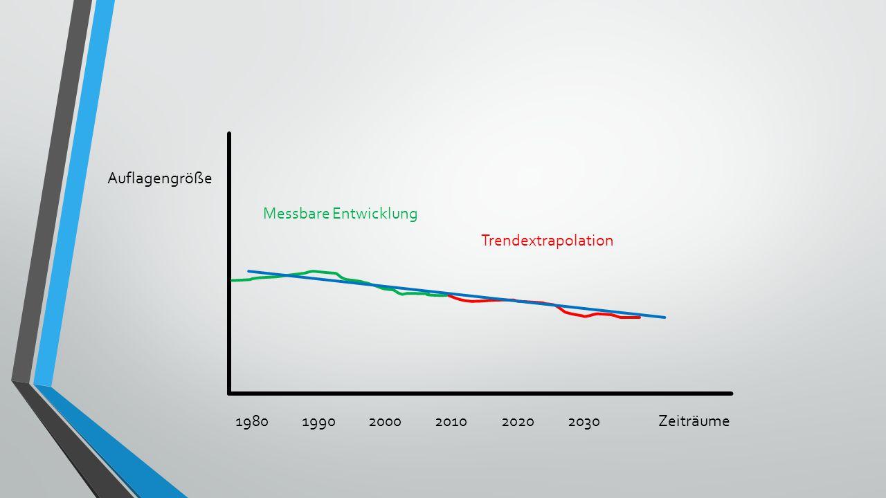 Auflagengröße Zeiträume198019902000201020202030 Messbare Entwicklung Trendextrapolation