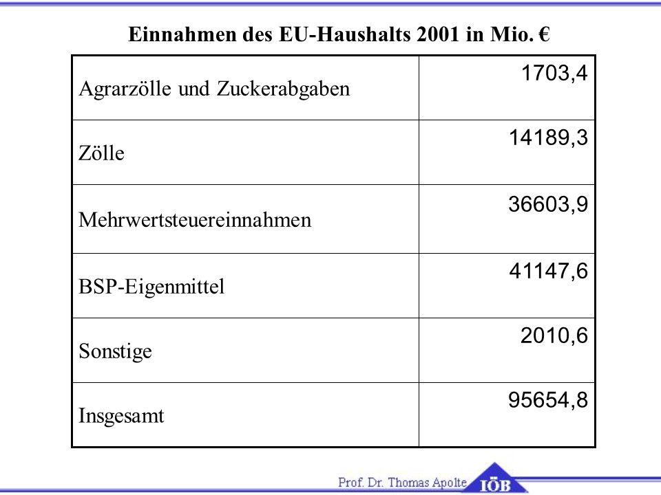 95654,8 Insgesamt 2010,6 Sonstige 41147,6 BSP-Eigenmittel 36603,9 Mehrwertsteuereinnahmen 14189,3 Zölle 1703,4 Agrarzölle und Zuckerabgaben Einnahmen des EU-Haushalts 2001 in Mio.