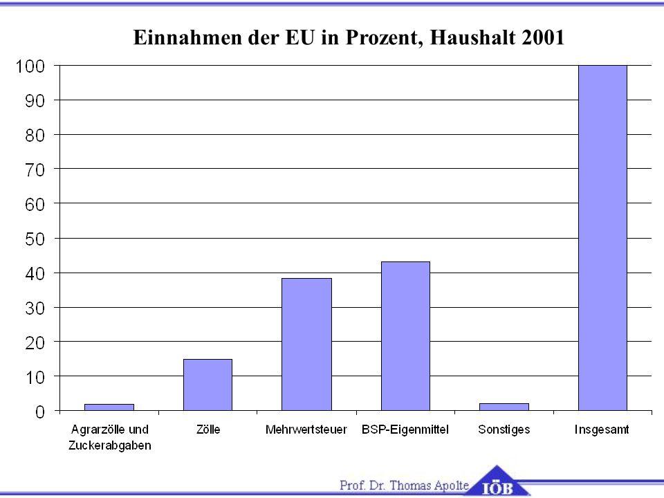 Einnahmen der EU in Prozent, Haushalt 2001