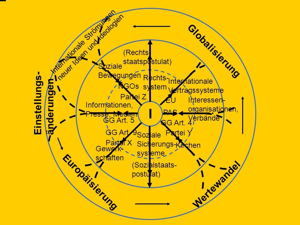 Grundkurs I – Das politische System der Bundesrepublik Deutschland 4. Vorlesung – 3. November 2011 I Internationale Strömungen neuer Ideen und Ideolog