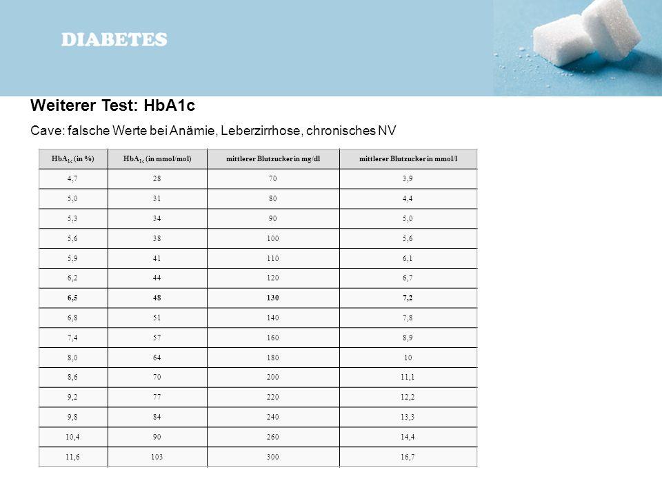 HbA 1c (in %)HbA 1c (in mmol/mol)mittlerer Blutzucker in mg/dlmittlerer Blutzucker in mmol/l 4,728703,9 5,031804,4 5,334905,0 5,6381005,6 5,9411106,1