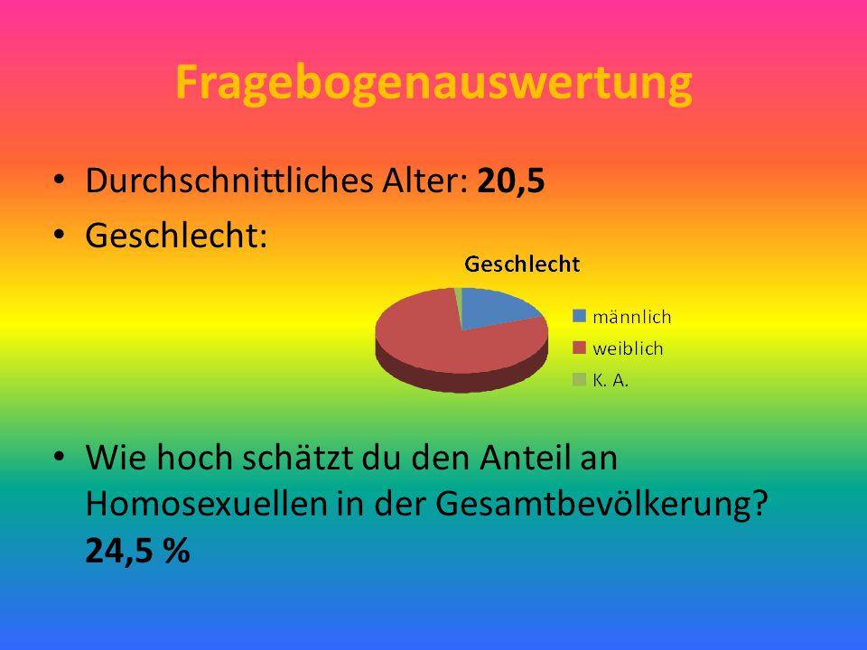 Fragebogenauswertung Durchschnittliches Alter: 20,5 Geschlecht: Wie hoch schätzt du den Anteil an Homosexuellen in der Gesamtbevölkerung? 24,5 %
