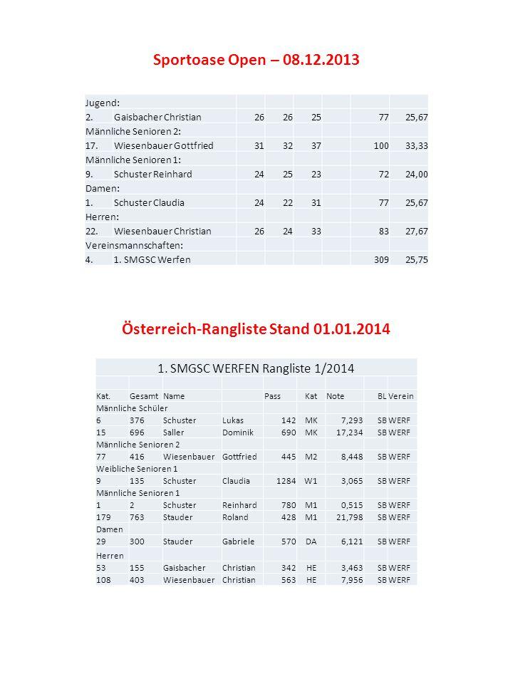 Jugend: 2.Gaisbacher Christian26 257725,67 Männliche Senioren 2: 17.Wiesenbauer Gottfried31323710033,33 Männliche Senioren 1: 9.Schuster Reinhard24252