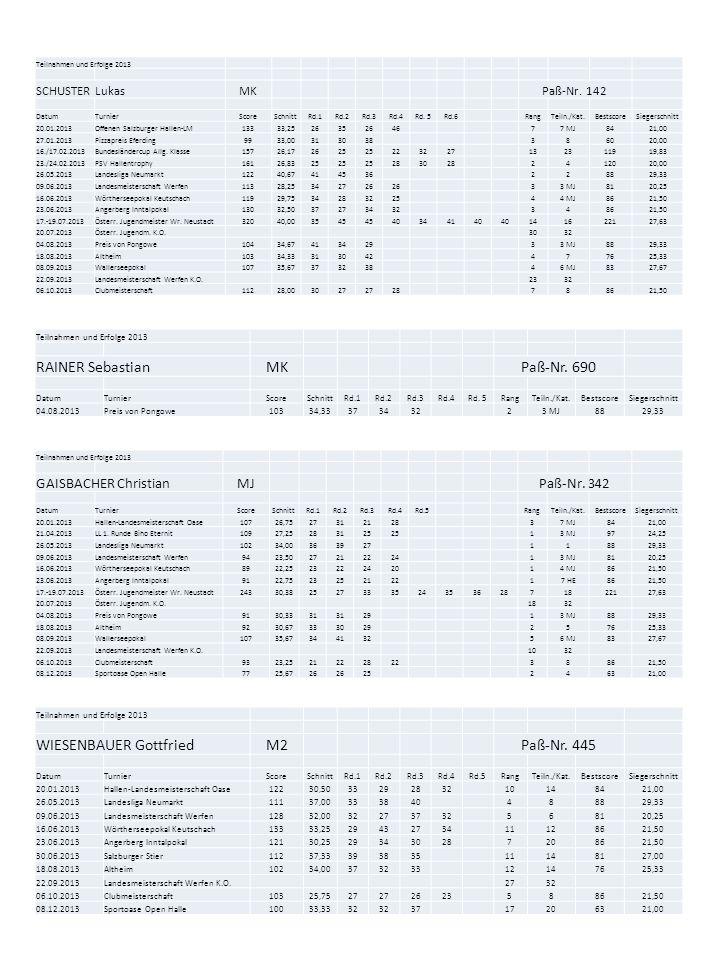 Teilnahmen und Erfolge 2013 SCHUSTER LukasMKPaß-Nr. 142 DatumTurnierScoreSchnittRd.1Rd.2Rd.3Rd.4Rd. 5Rd.6RangTeiln./Kat.BestscoreSiegerschnitt 20.01.2