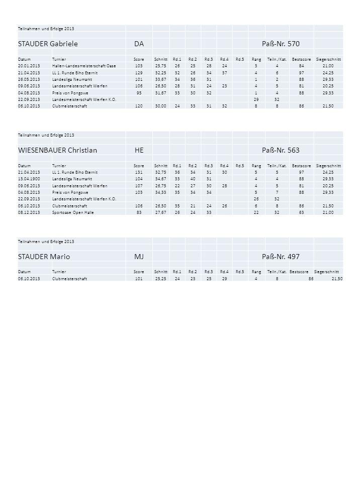 Teilnahmen und Erfolge 2013 STAUDER GabrieleDAPaß-Nr. 570 DatumTurnierScoreSchnittRd.1Rd.2Rd.3Rd.4Rd.5RangTeiln./Kat.BestscoreSiegerschnitt 20.01.2013
