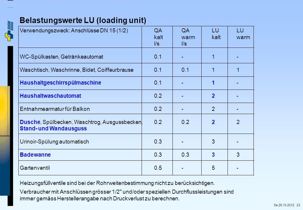 23 Belastungswerte LU (loading unit) Verwendungszweck: Anschlüsse DN 15 (1/2) QAQALULU kaltwarmkaltwarml/s WC-Spülkasten, Getränkeautomat0.1-1- Wascht