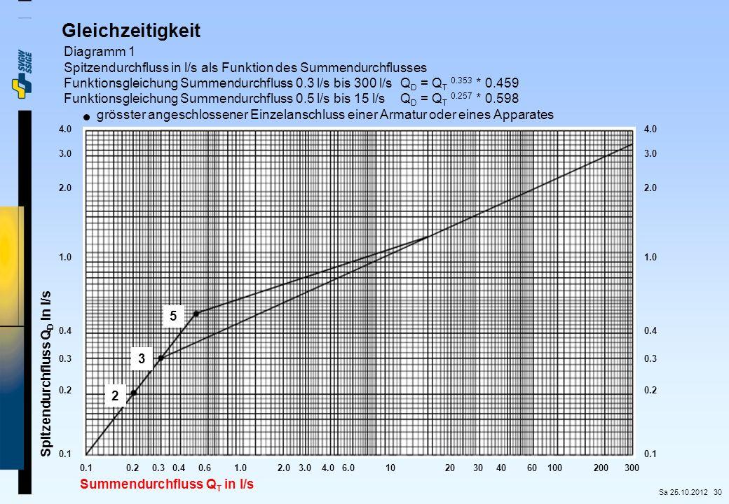 30 Gleichzeitigkeit Diagramm 1 Spitzendurchfluss in l/s als Funktion des Summendurchflusses Funktionsgleichung Summendurchfluss 0.3 l/s bis 300 l/sQ D