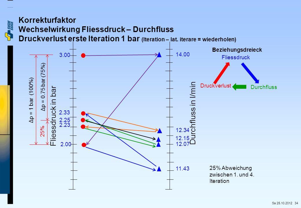 34 Korrekturfaktor Wechselwirkung Fliessdruck – Durchfluss Druckverlust erste Iteration 1 bar (Iteration – lat. iterare = wiederholen) Fliessdruck in