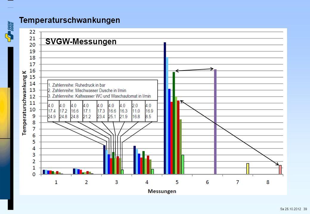 39 Temperaturschwankungen SVGW-Messungen Sa 25.10.2012