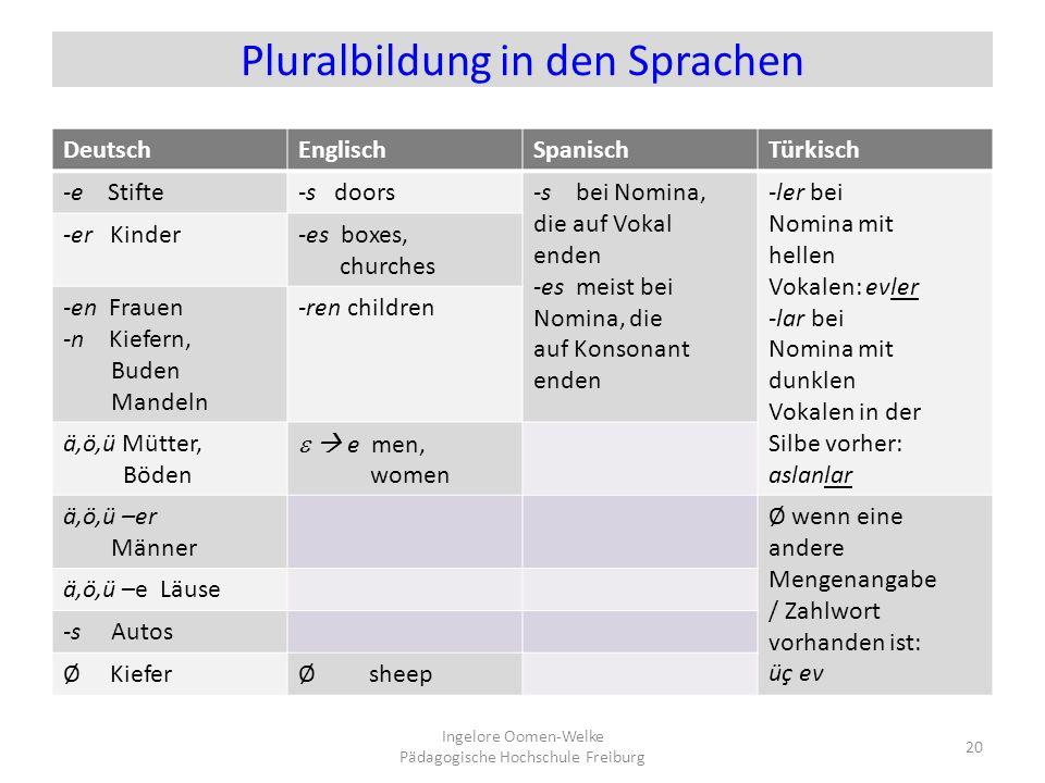 Pluralbildung in den Sprachen DeutschEnglischSpanischTürkisch -e Stifte-s doors-s bei Nomina, die auf Vokal enden -es meist bei Nomina, die auf Konson
