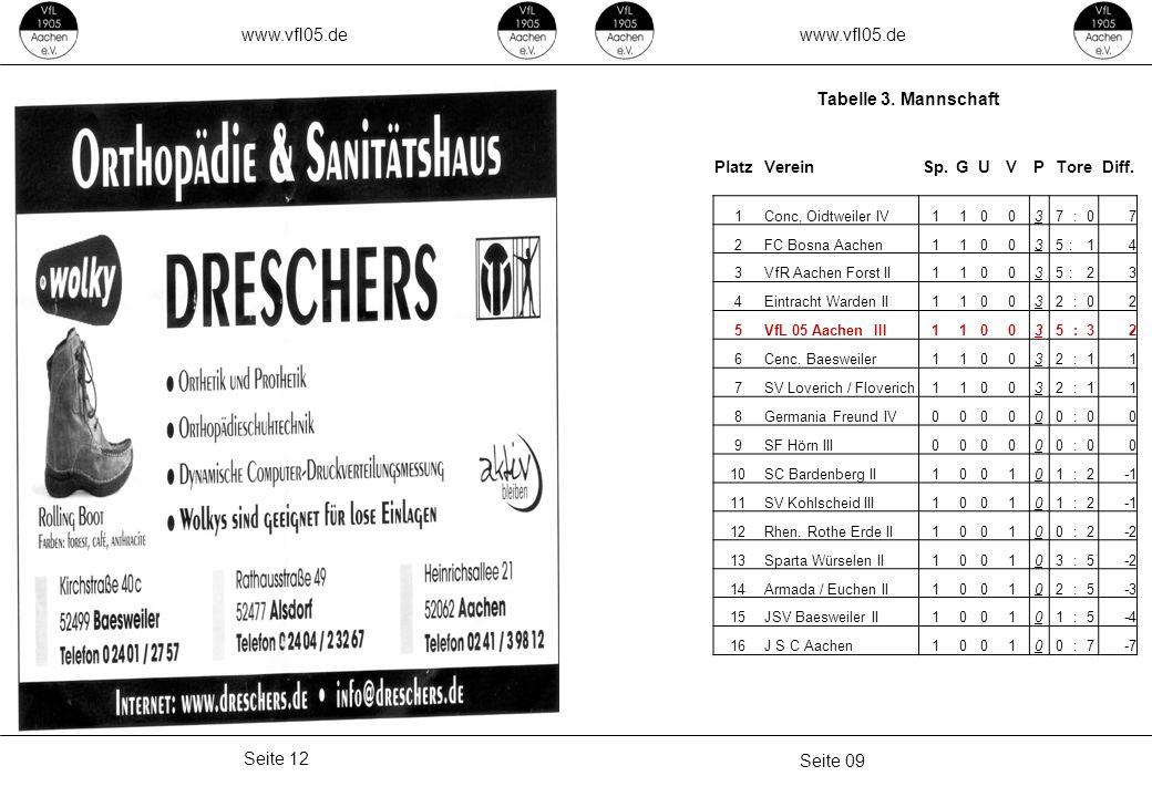 www.vfl05.de Seite 09 Seite 12 Tabelle 3. Mannschaft PlatzVereinSp.GUVPToreDiff.