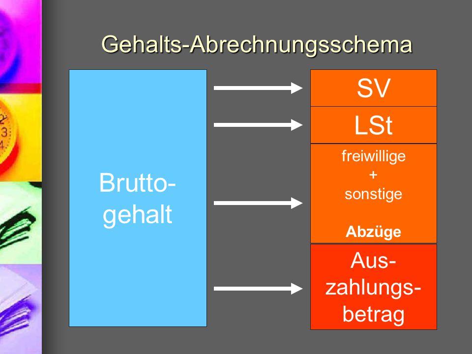 Gehalts-Abrechnungsschema Brutto- gehalt SV LSt freiwillige + sonstige Abzüge Aus- zahlungs- betrag
