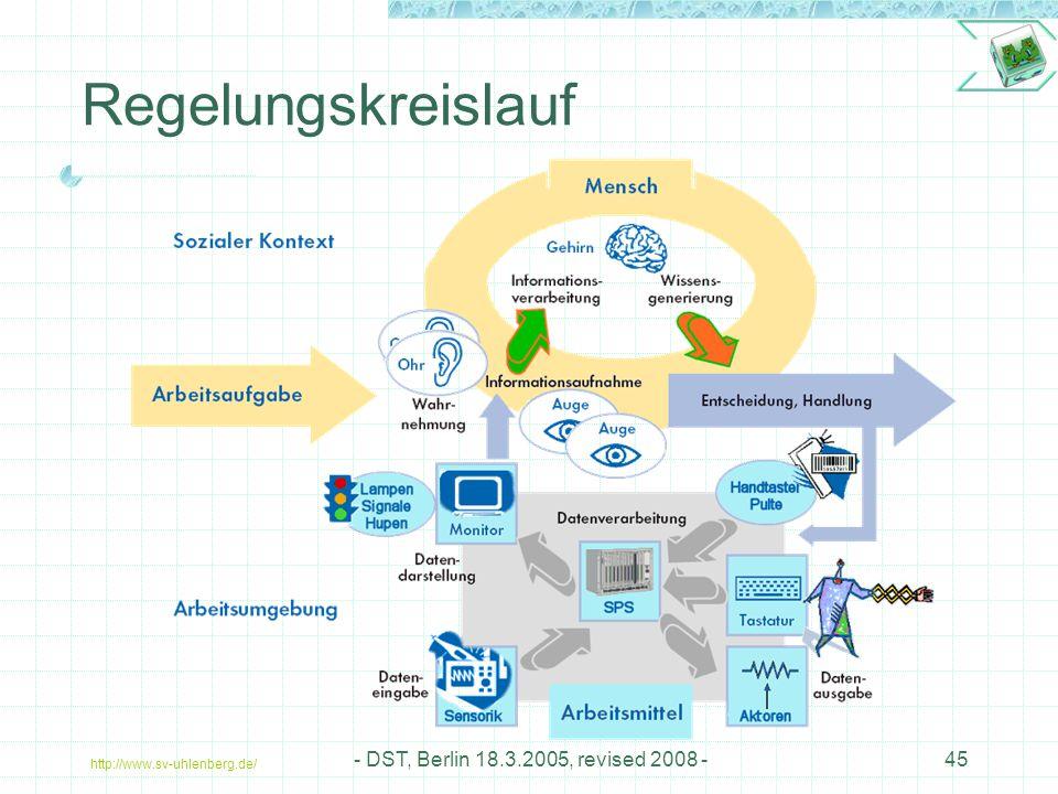 http://www.sv-uhlenberg.de/ - DST, Berlin 18.3.2005, revised 2008 -45 Regelungskreislauf