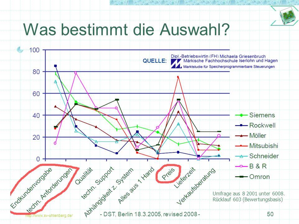 http://www.sv-uhlenberg.de/ - DST, Berlin 18.3.2005, revised 2008 -50 Was bestimmt die Auswahl.