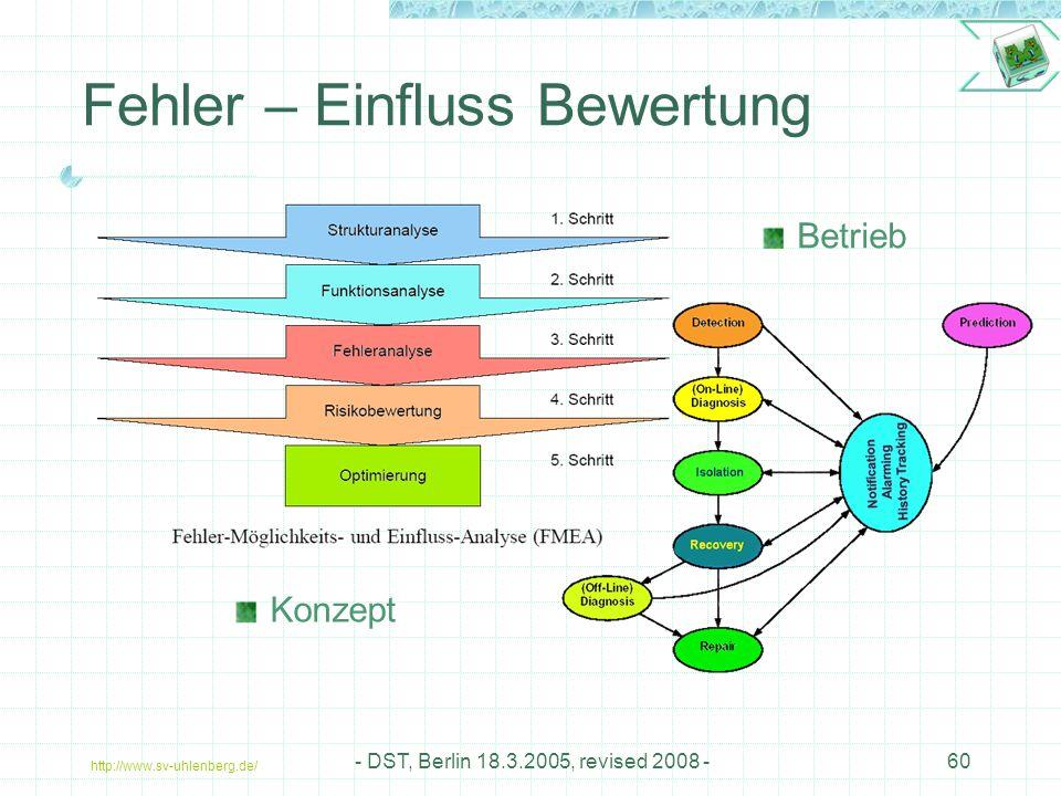 http://www.sv-uhlenberg.de/ - DST, Berlin 18.3.2005, revised 2008 -60 Fehler – Einfluss Bewertung Konzept Betrieb