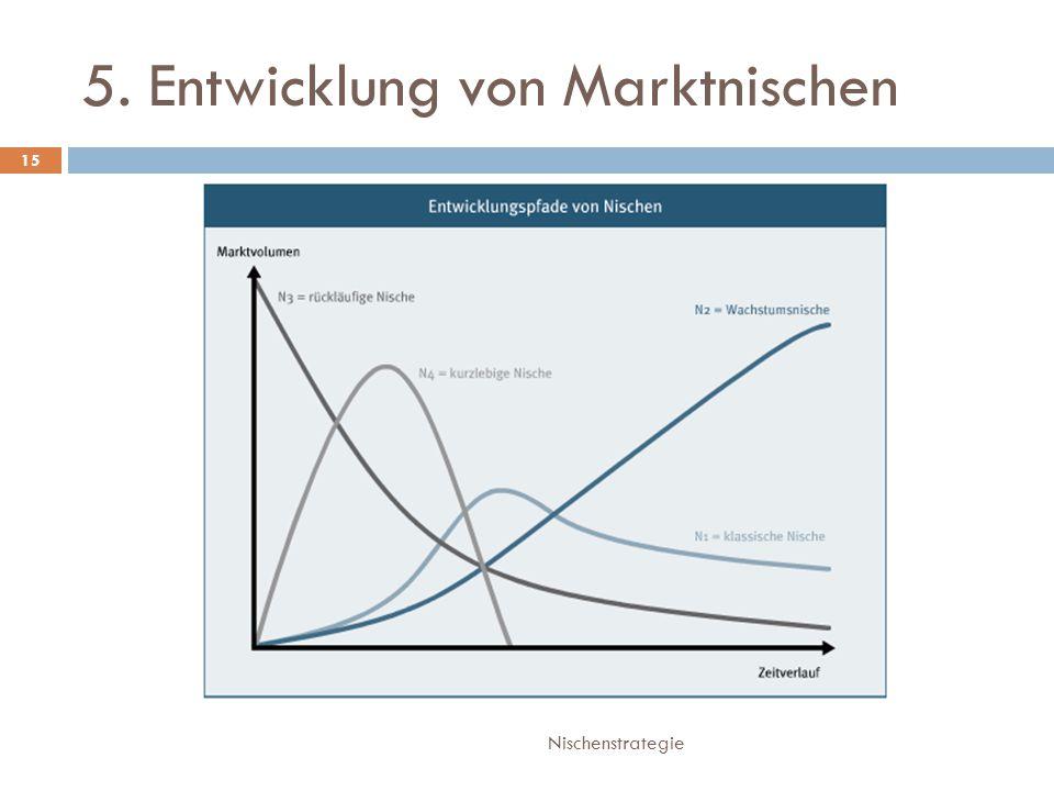5. Entwicklung von Marktnischen Nischenstrategie 15