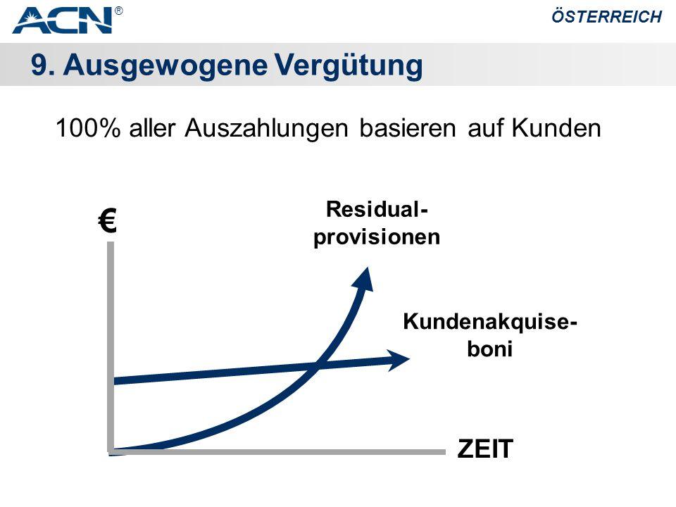 9. Ausgewogene Vergütung ÖSTERREICH Kundenakquise- boni Residual- provisionen € 100% aller Auszahlungen basieren auf Kunden ZEIT ®