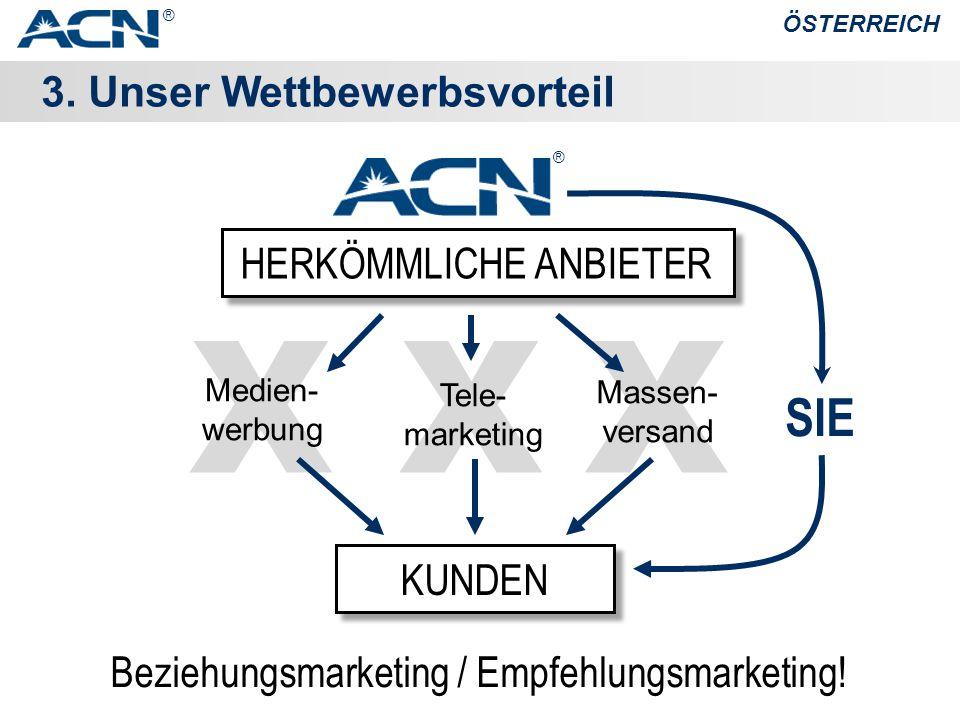 XXX 3. Unser Wettbewerbsvorteil ÖSTERREICH Beziehungsmarketing / Empfehlungsmarketing.