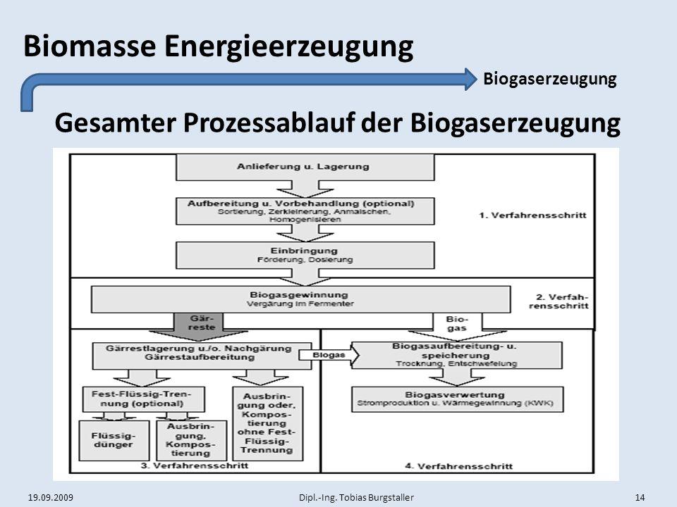 19.09.2009 Dipl.-Ing. Tobias Burgstaller 14 Biomasse Energieerzeugung Gesamter Prozessablauf der Biogaserzeugung Biogaserzeugung
