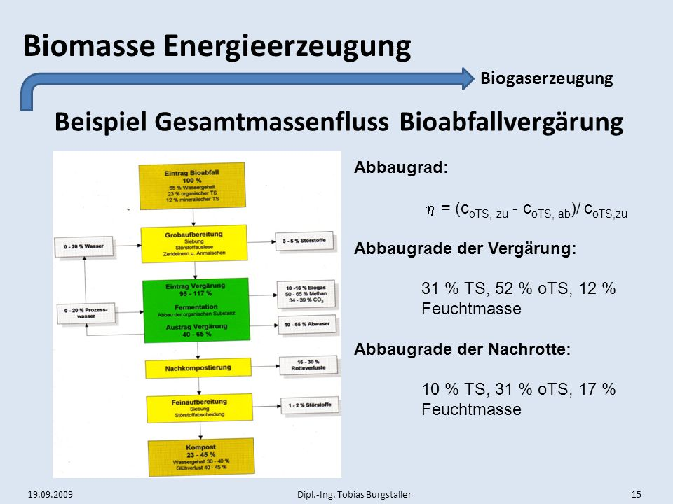 19.09.2009 Dipl.-Ing. Tobias Burgstaller 15 Biomasse Energieerzeugung Beispiel Gesamtmassenfluss Bioabfallvergärung Biogaserzeugung Abbaugrad:  = (c