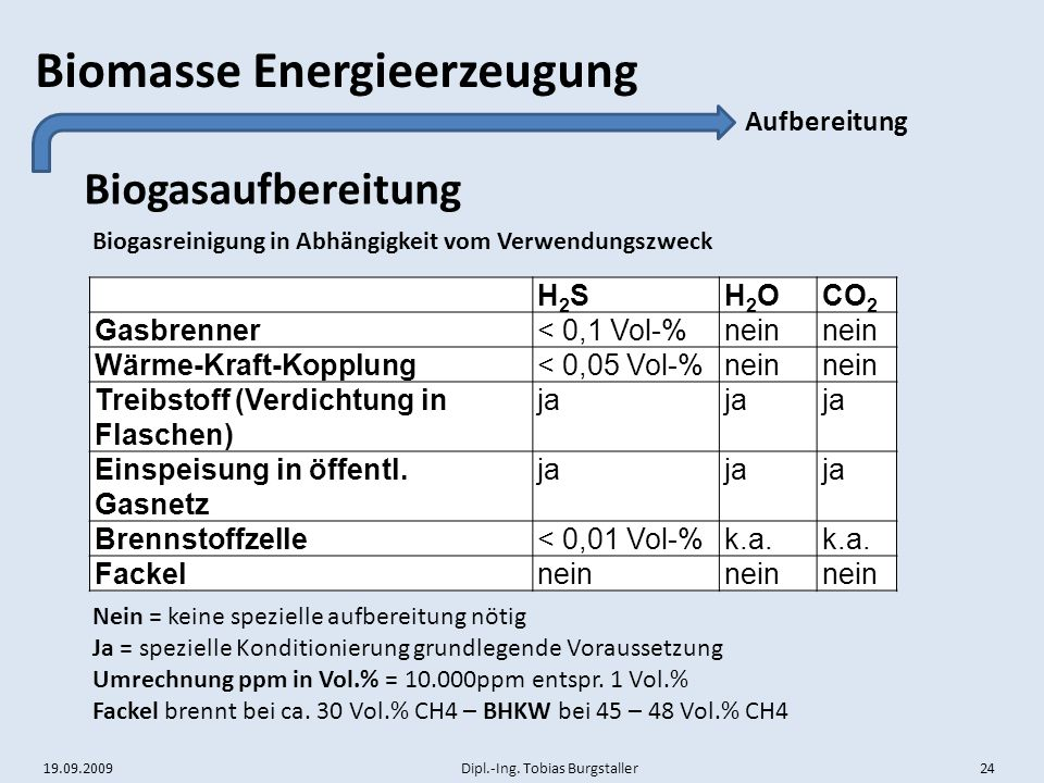 19.09.2009 Dipl.-Ing. Tobias Burgstaller 24 Biomasse Energieerzeugung Biogasaufbereitung Aufbereitung H2SH2SH2OH2OCO 2 Gasbrenner< 0,1 Vol-%nein Wärme
