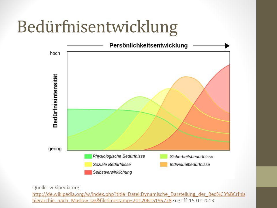 Bedürfnisentwicklung Quelle: wikipedia.org - http://de.wikipedia.org/w/index.php?title=Datei:Dynamische_Darstellung_der_Bed%C3%BCrfnis hierarchie_nach