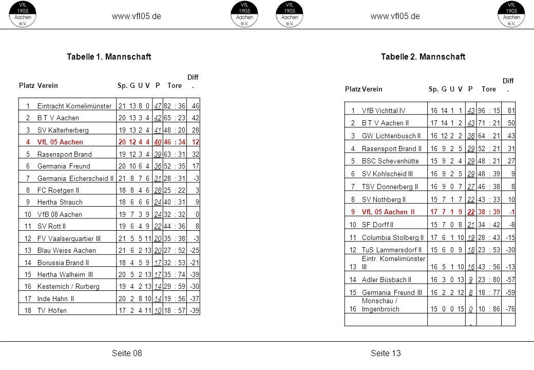 www.vfl05.de Seite 13Seite 08 Tabelle 1. MannschaftTabelle 2.