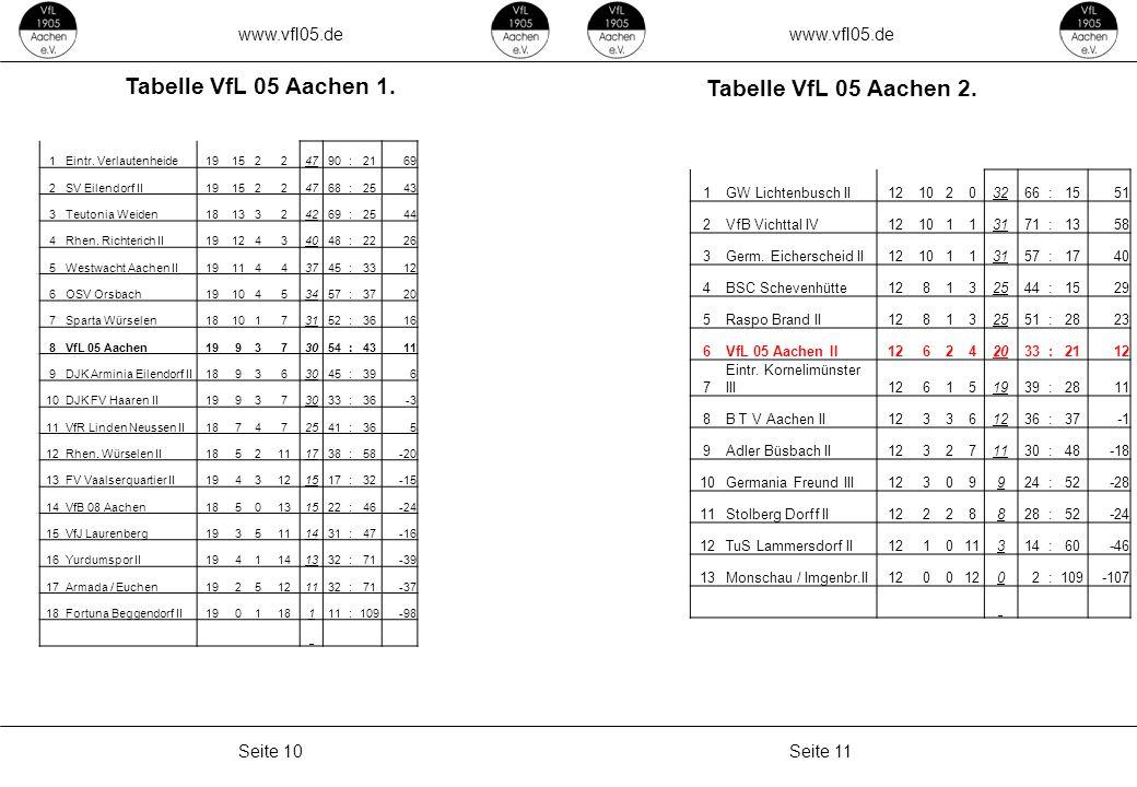 www.vfl05.de Seite 11Seite 10 Tabelle VfL 05 Aachen 1. Tabelle VfL 05 Aachen 2. ZEICHENERKLÄRUNG Erzeugt: 04.05.2011 04:33 1Eintr. Verlautenheide19152