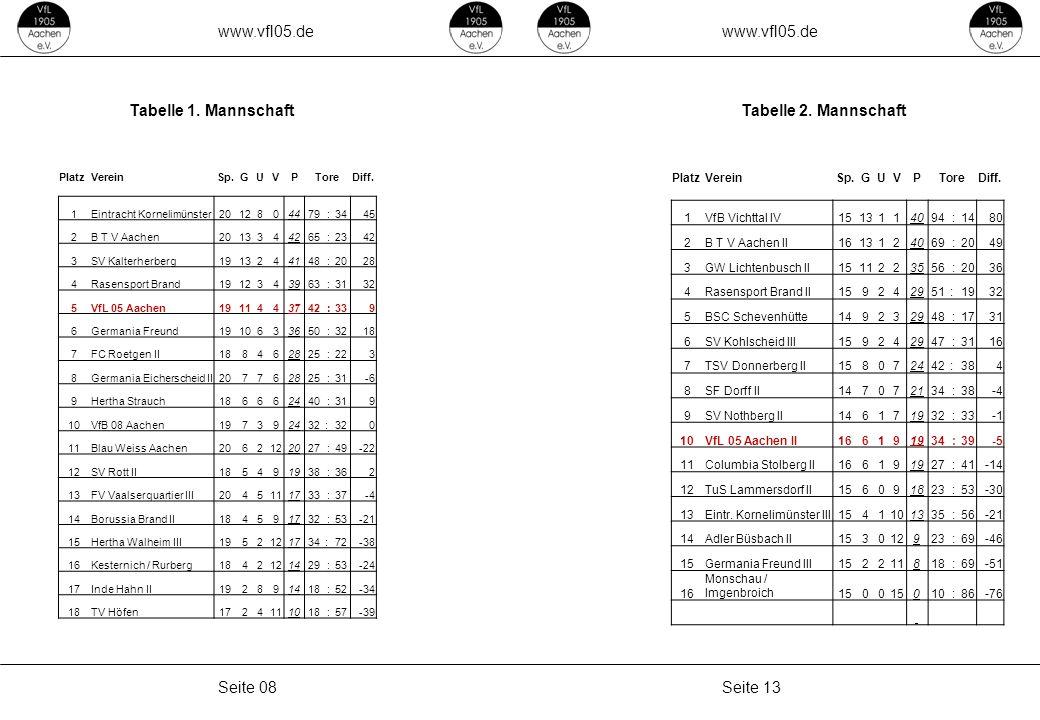 www.vfl05.de Seite 13Seite 08 Tabelle 1. MannschaftTabelle 2. Mannschaft PlatzVereinSp.GUVPToreDiff. 1VfB Vichttal IV1513114094 :1480 2B T V Aachen II