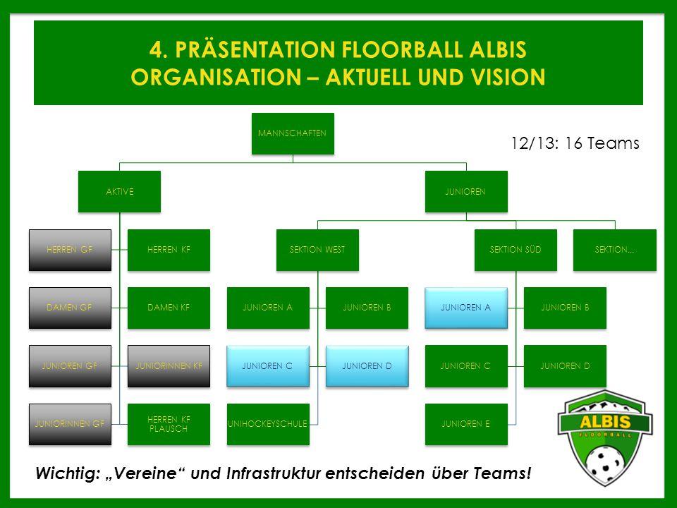 4. PRÄSENTATION FLOORBALL ALBIS ORGANISATION – AKTUELL UND VISION MANNSCHAFTEN AKTIVE HERREN GFHERREN KF DAMEN GFDAMEN KF JUNIOREN GFJUNIORINNEN KF JU