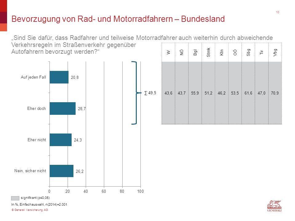 """© Generali Versicherung AG Bevorzugung von Rad- und Motorradfahrern – Bundesland """"Sind Sie dafür, dass Radfahrer und teilweise Motorradfahrer auch weiterhin durch abweichende Verkehrsregeln im Straßenverkehr gegenüber Autofahrern bevorzugt werden In %, Einfachauswahl, n(2014)=2.001 W NÖ Bgl Stmk Ktn OÖ Sbg Tir Vbg 43,643,755,951,246,253,561,647,070,9 ∑ 49,5 signifikant (p≤0,05) 10"""