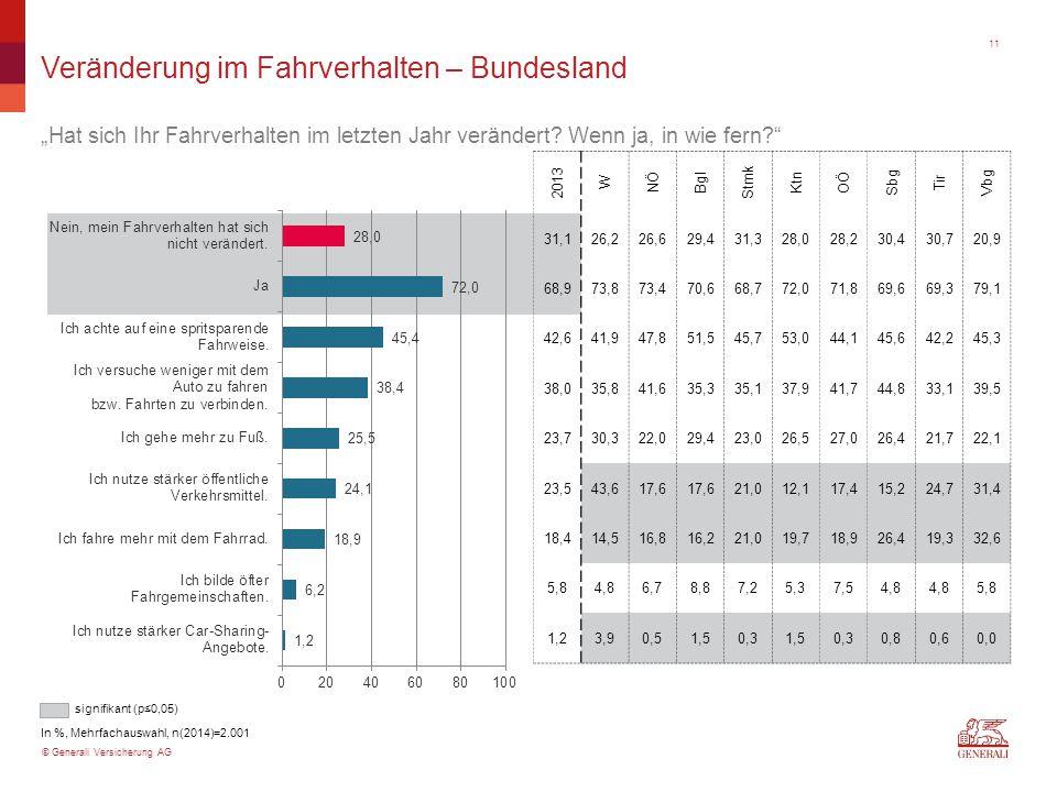 """© Generali Versicherung AG Veränderung im Fahrverhalten – Bundesland """"Hat sich Ihr Fahrverhalten im letzten Jahr verändert? Wenn ja, in wie fern?"""" In"""
