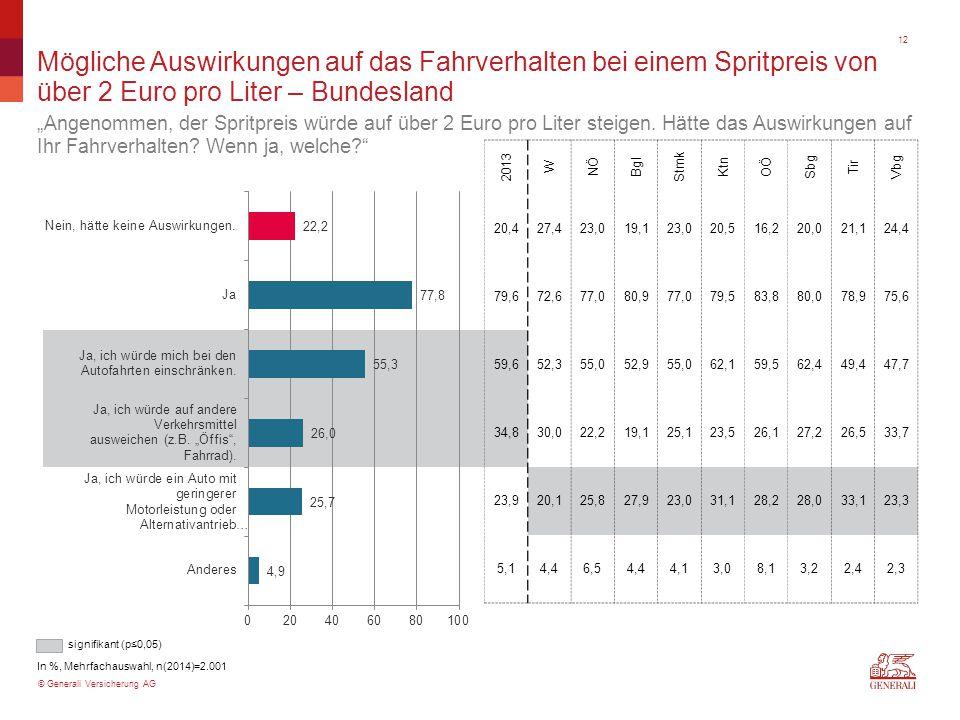"""© Generali Versicherung AG Mögliche Auswirkungen auf das Fahrverhalten bei einem Spritpreis von über 2 Euro pro Liter – Bundesland """"Angenommen, der Spritpreis würde auf über 2 Euro pro Liter steigen."""