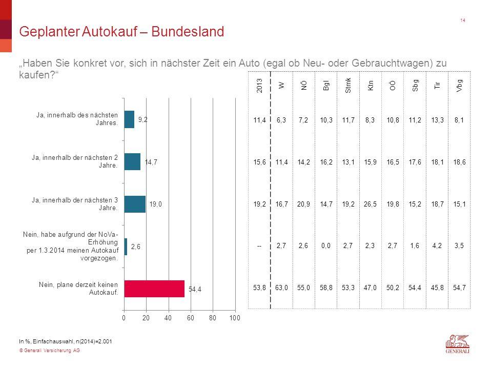"""© Generali Versicherung AG Geplanter Autokauf – Bundesland """"Haben Sie konkret vor, sich in nächster Zeit ein Auto (egal ob Neu- oder Gebrauchtwagen) z"""
