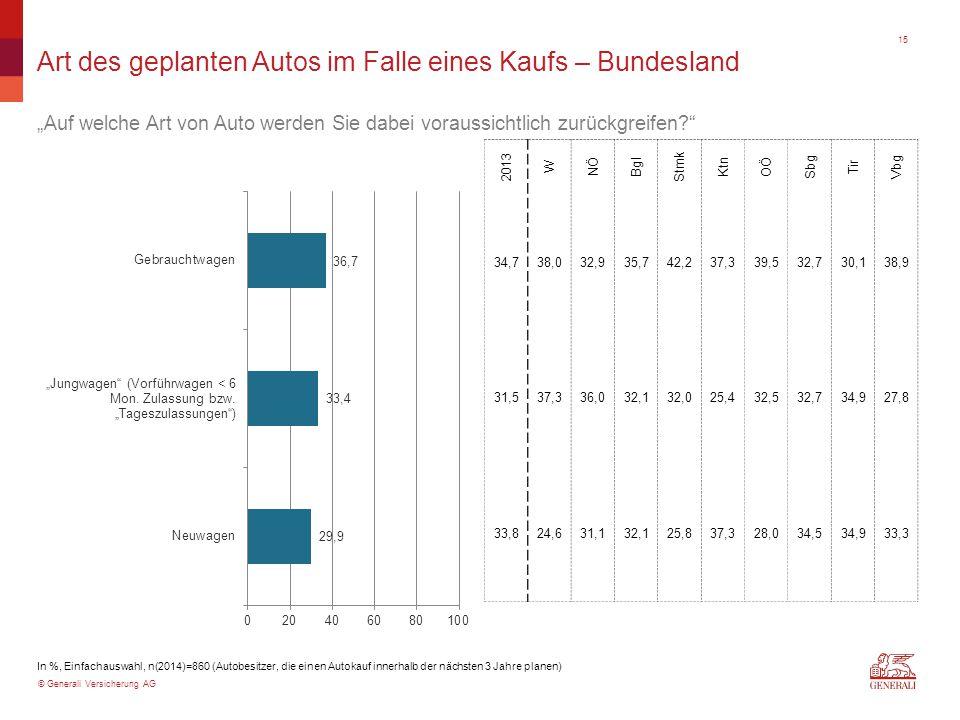 """© Generali Versicherung AG Art des geplanten Autos im Falle eines Kaufs – Bundesland """"Auf welche Art von Auto werden Sie dabei voraussichtlich zurückg"""