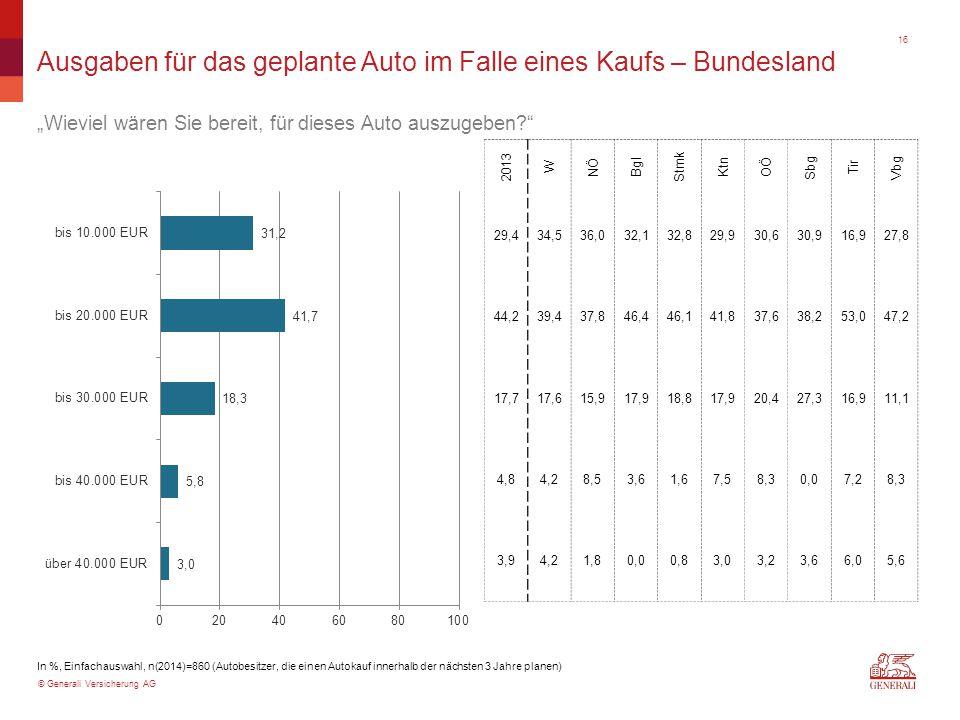 """© Generali Versicherung AG Ausgaben für das geplante Auto im Falle eines Kaufs – Bundesland """"Wieviel wären Sie bereit, für dieses Auto auszugeben?"""" In"""