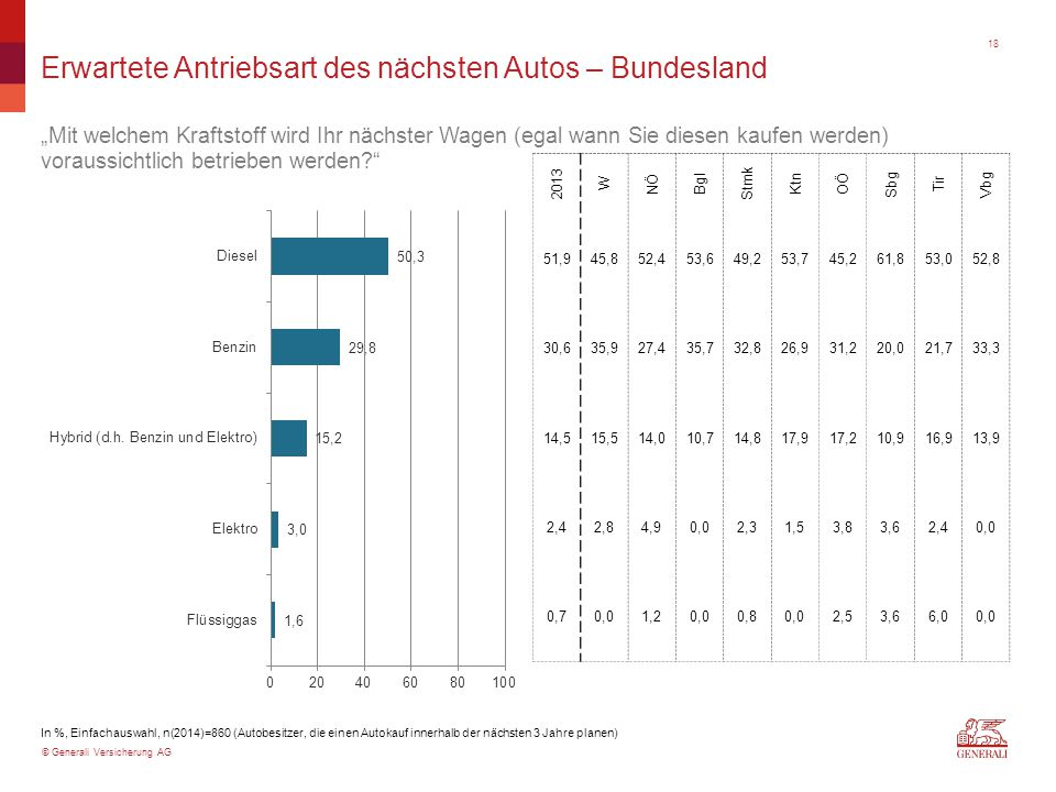 """© Generali Versicherung AG Erwartete Antriebsart des nächsten Autos – Bundesland """"Mit welchem Kraftstoff wird Ihr nächster Wagen (egal wann Sie diesen kaufen werden) voraussichtlich betrieben werden In %, Einfachauswahl, n(2014)=860 (Autobesitzer, die einen Autokauf innerhalb der nächsten 3 Jahre planen) 2013 W NÖ Bgl Stmk Ktn OÖ Sbg Tir Vbg 51,945,852,453,649,253,745,261,853,052,8 30,635,927,435,732,826,931,220,021,733,3 14,515,514,010,714,817,917,210,916,913,9 2,42,84,90,02,31,53,83,62,40,0 0,70,01,20,00,80,02,53,66,00,0 18"""
