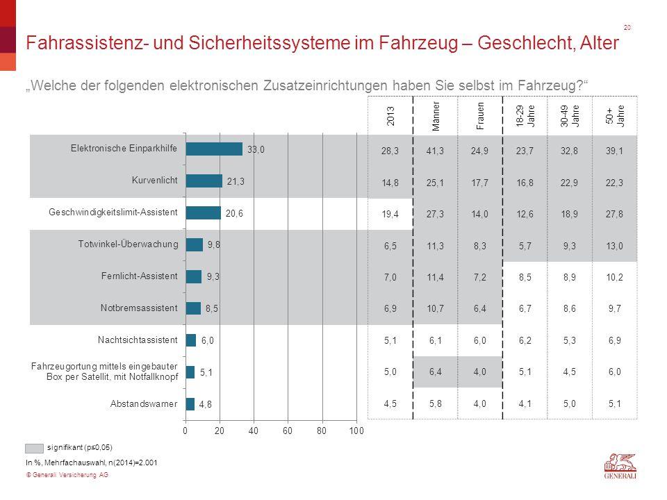 """© Generali Versicherung AG Fahrassistenz- und Sicherheitssysteme im Fahrzeug – Geschlecht, Alter """"Welche der folgenden elektronischen Zusatzeinrichtun"""