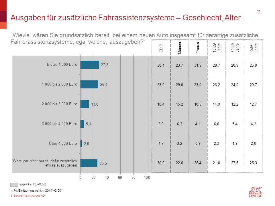 """© Generali Versicherung AG Ausgaben für zusätzliche Fahrassistenzsysteme – Geschlecht, Alter """"Wieviel wären Sie grundsätzlich bereit, bei einem neuen"""